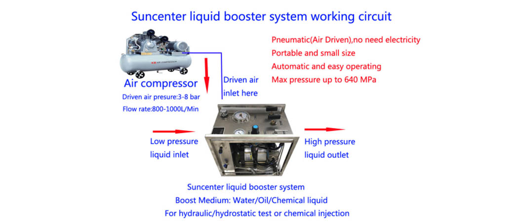 Suncenter-Hydrostatic Test Pump,Hydrostatic Pressure Test Pump | Suncenter