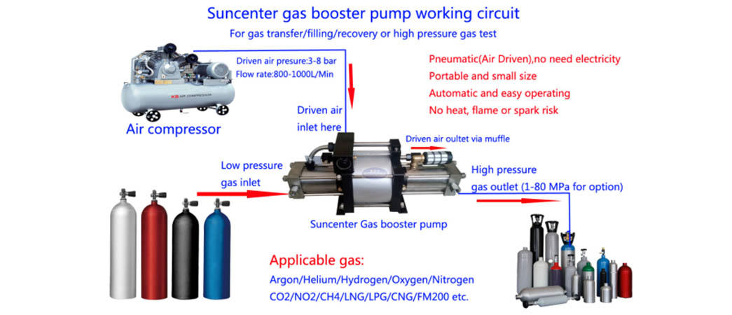 Suncenter booster co2 pump for natural gas boosts pressure