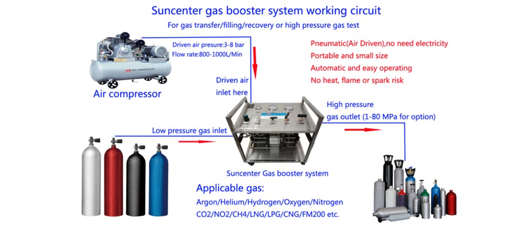 Suncenter booster co2 pump for natural gas boosts pressure-4
