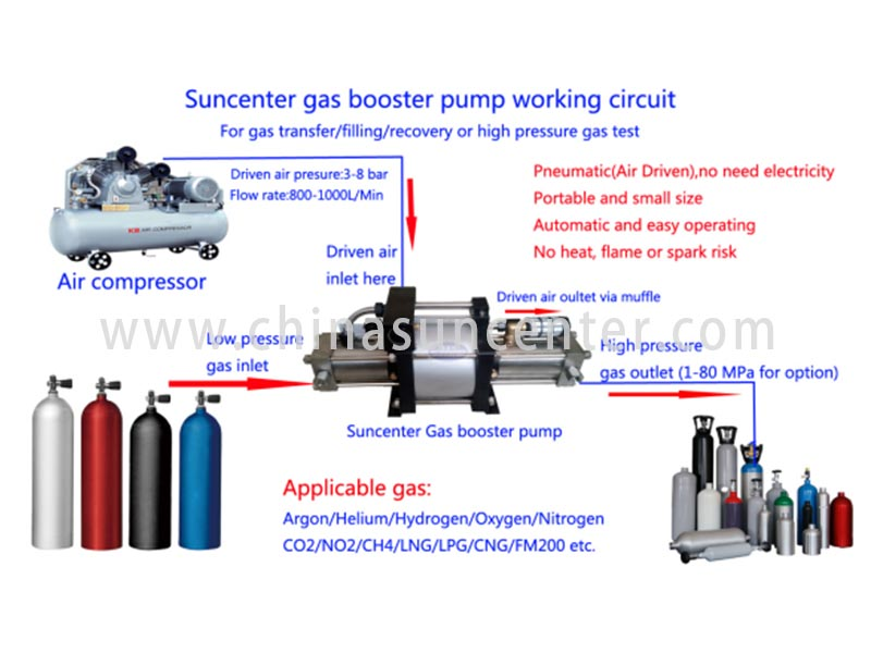 Suncenter-High-quality Lpg Pump And Professional Haskel Air Amplifier Company