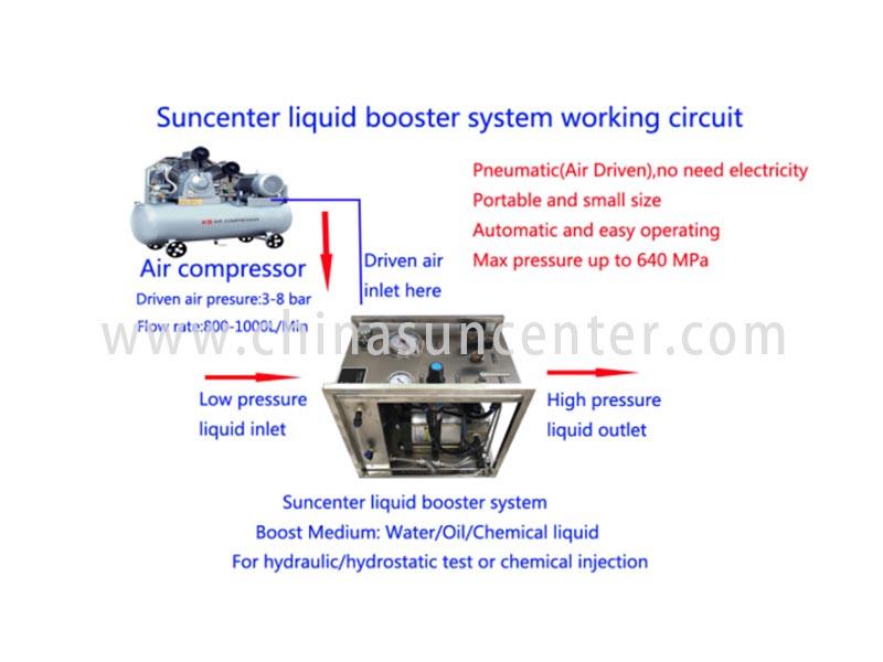 Suncenter-Best Gas Transfer Pump And Auto Lpg Pump Manufacture