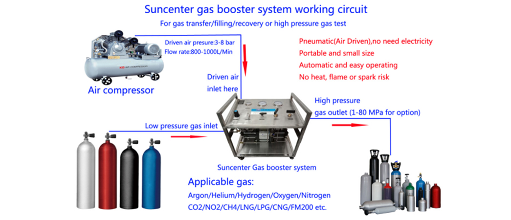 Suncenter gas pressure booster pump free design for natural gas boosts pressure-4