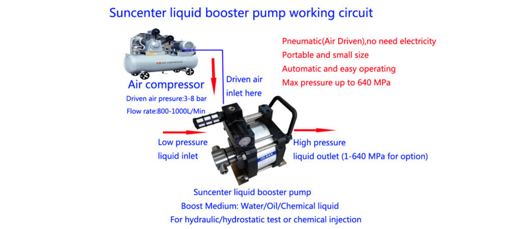 Suncenter-Professional Air Driven Liquid Pump Air Operated Hydraulic Pump-1