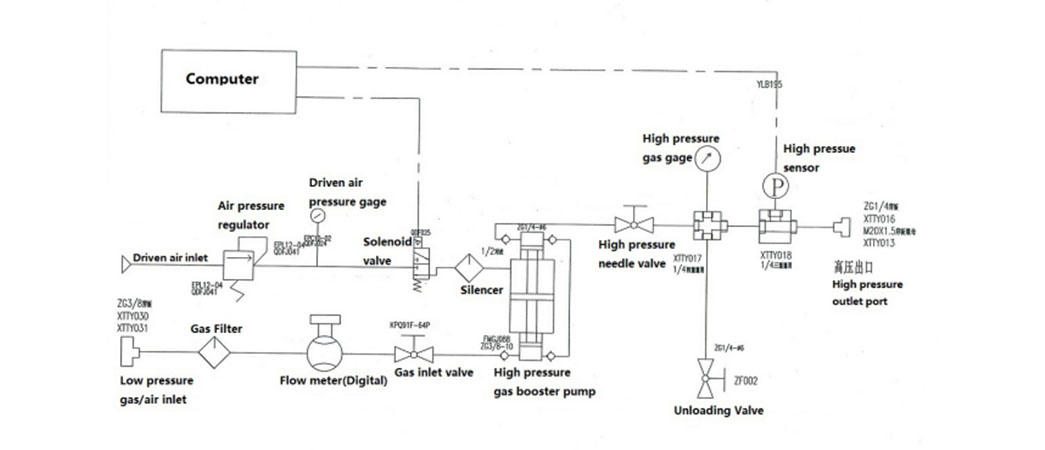 Suncenter high-reputation pressure test pump for pressure test-3